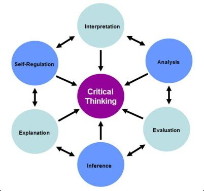 Critical appraisal and evaluation evidence Research Paper