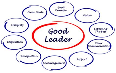 How to be an effective leader essay